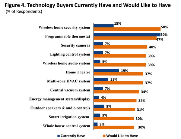 What Technology Home Buyers Really Want