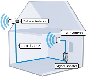 Wilson DB Pro 4G Medium-Size In-Building Cellular Signal Booster Directional Kit