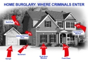 Home Burglary: Where Criminals Enter